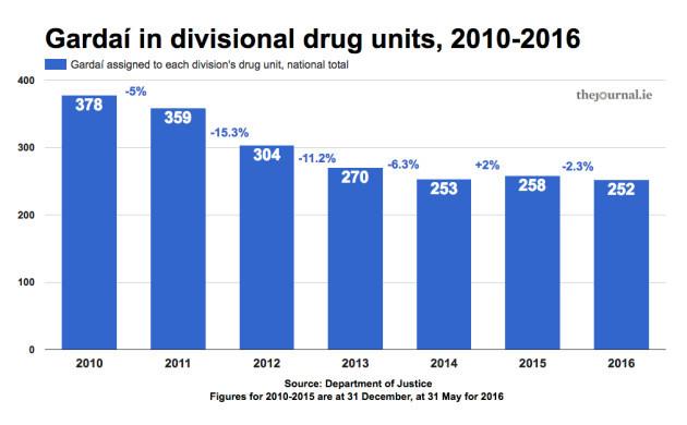 drugunitnumbers