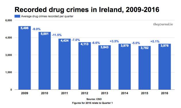 drugcrimes
