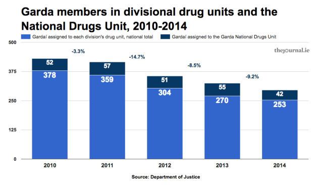 drugunitNDUnumbers
