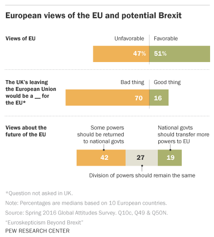 PewResearch Center Brexit & EU
