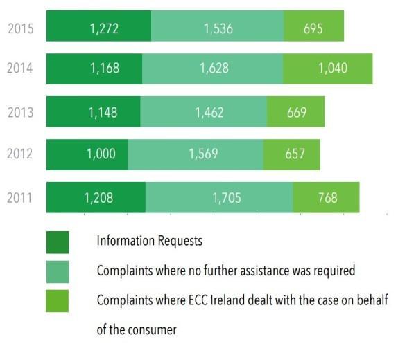 complaints3