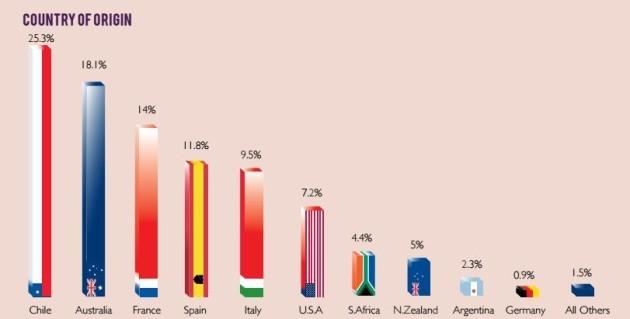 country of origin wine sales