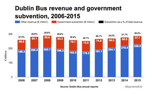 revenue_subvention