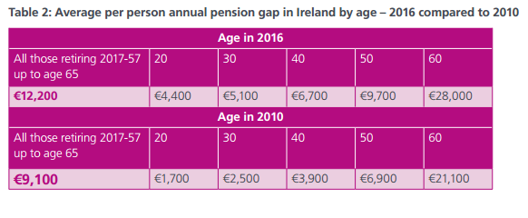 pension gap table