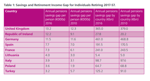 pension gap table 2
