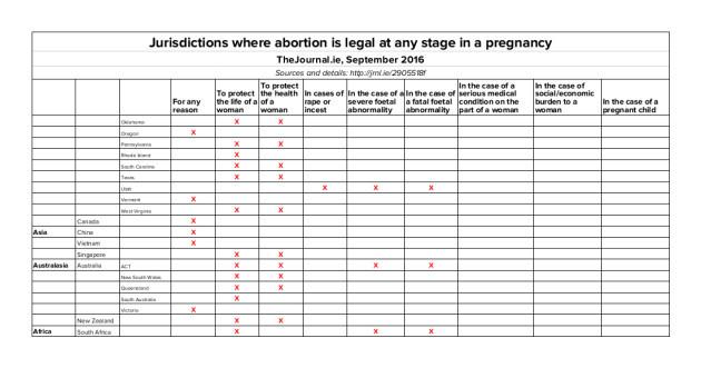 abortioncountriessept2