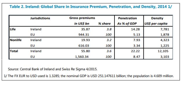 ireland insurance premiums table