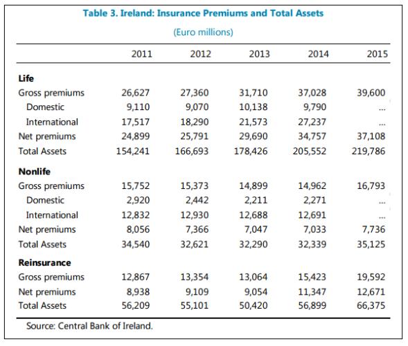 ireland insurance premiums table full