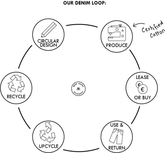MUD-Jeans-circular economy bw