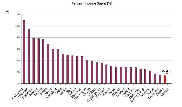 income spent