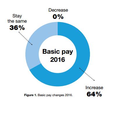 ibec pay 2016