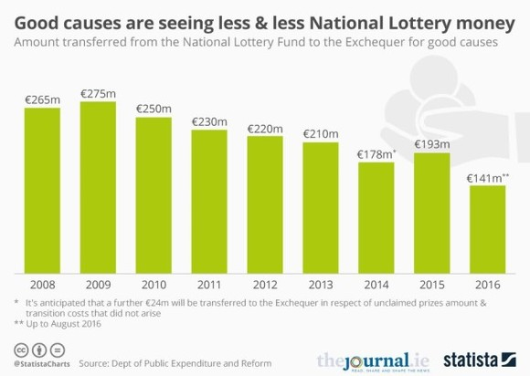 Lotto funding to good causes has dropped by over €70 million