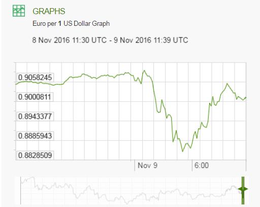 euro v dollar trump