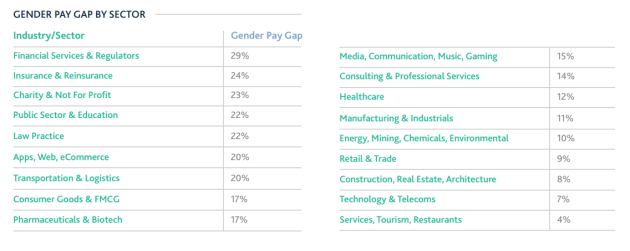 Gender pay gap 1