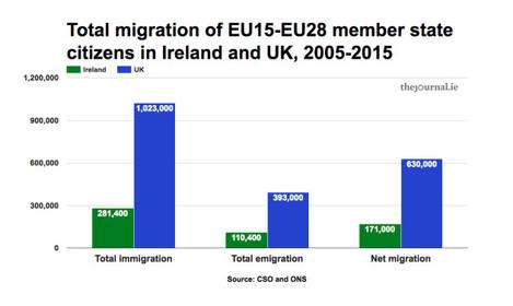 IrelandUKmigration2005_15