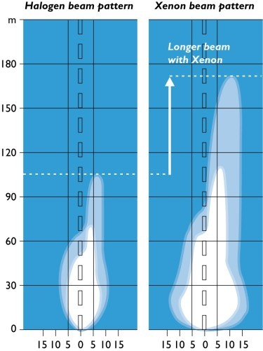 Are xenon headlights really better than halogen ones ... on
