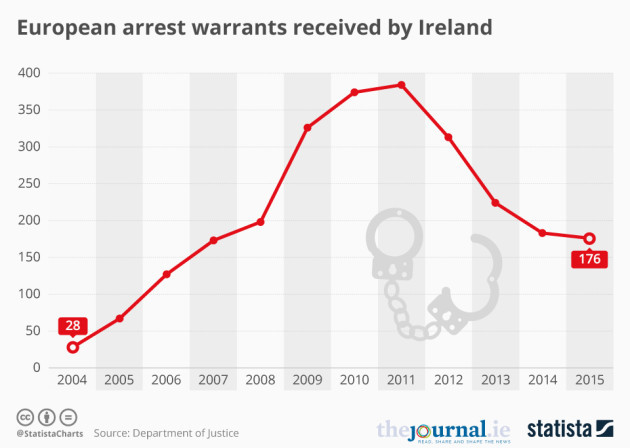 European Arrest Warrant pros outweigh cons
