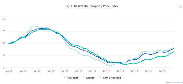 property index nov 16