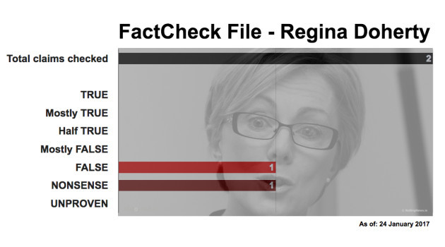 FactCheckFileReginaDoherty