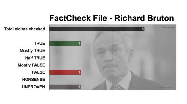 FactCheck File Richard Bruton