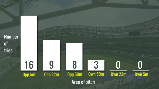 Area of pitch