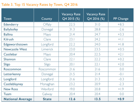 vacancy rate by town