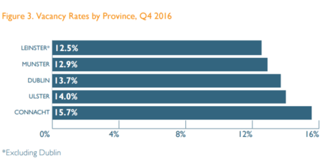 vacancy rate by province