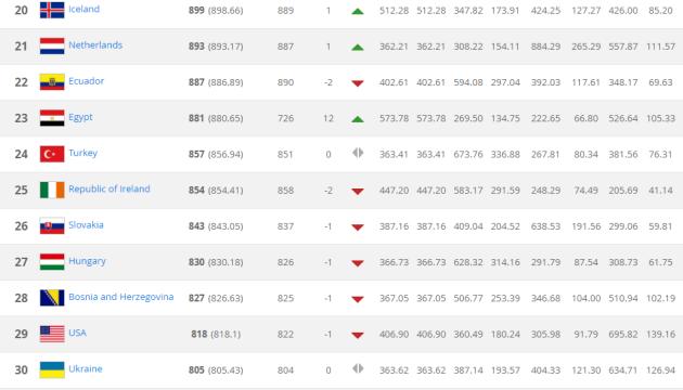 Fifa rankings Febr
