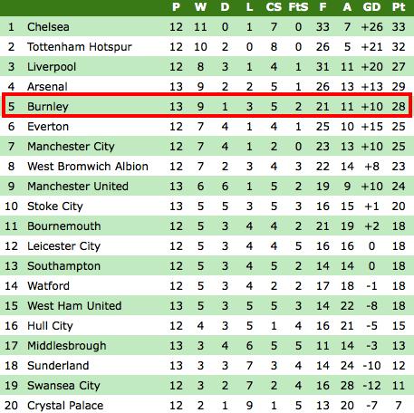 Premier League Table Home Away
