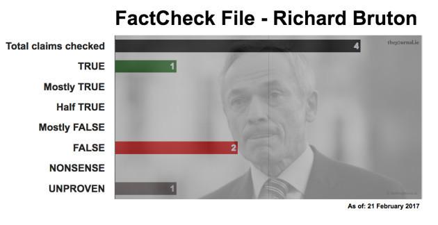 FactCheck File Richard Bruton 17_02_21