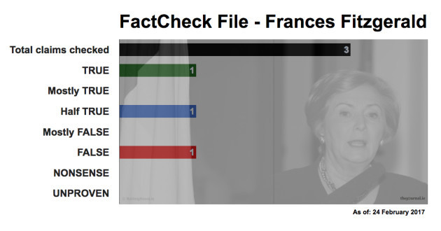FactCheck File Frances Fitzgerald 17_02_24