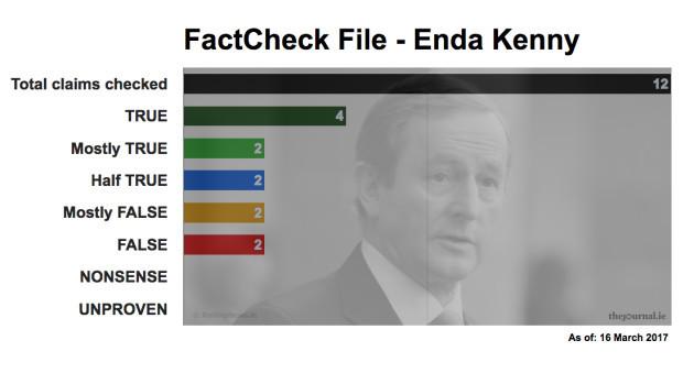 FactCheck File Enda Kenny 17_03_16