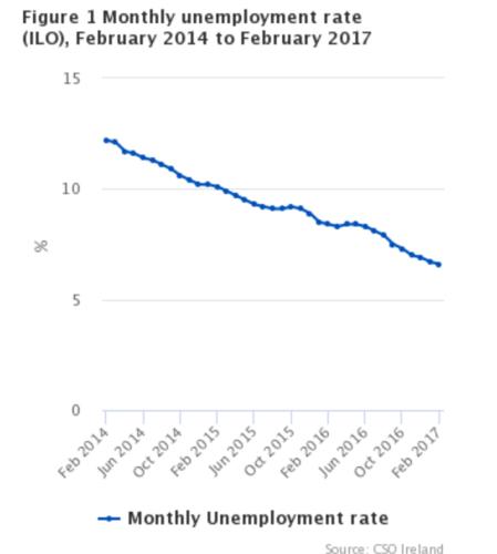 unemployent rate