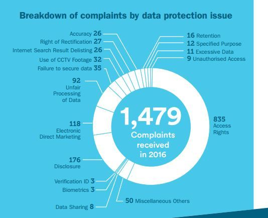 data protection report