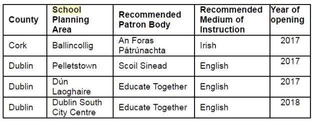 patron schools