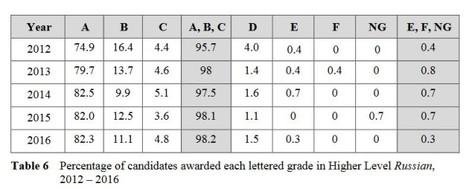 russian higher grades