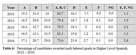 spanish grades hl