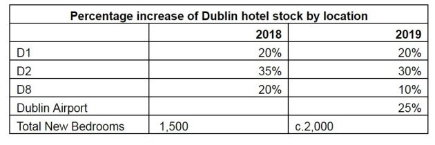 savills hotels report