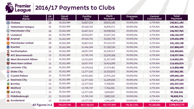 2016-17-Payments-to-Clubs-article-amend