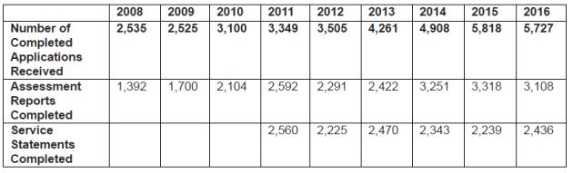 HSE figures