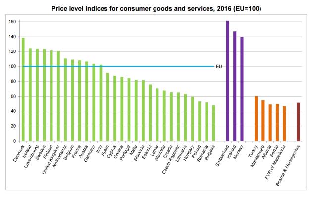 eurostat consumer goods prices