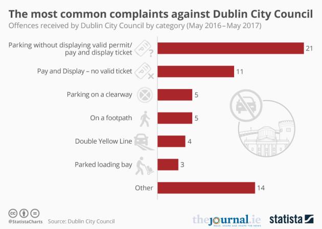 20170628_Dublin_Complaints