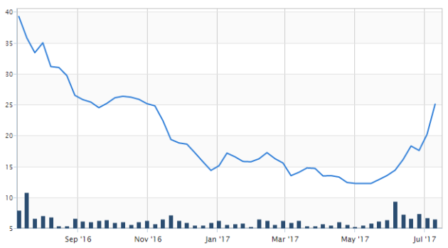 conroy gold share price