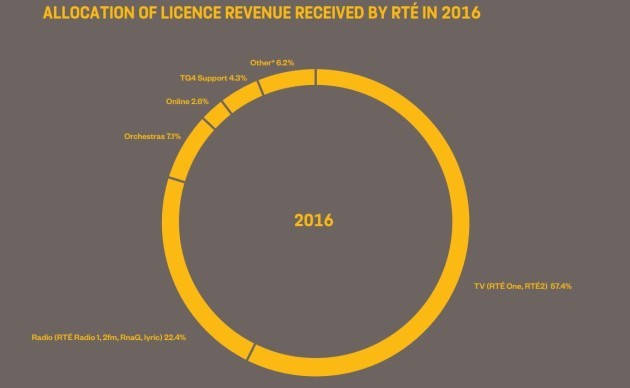 licence fee revenue