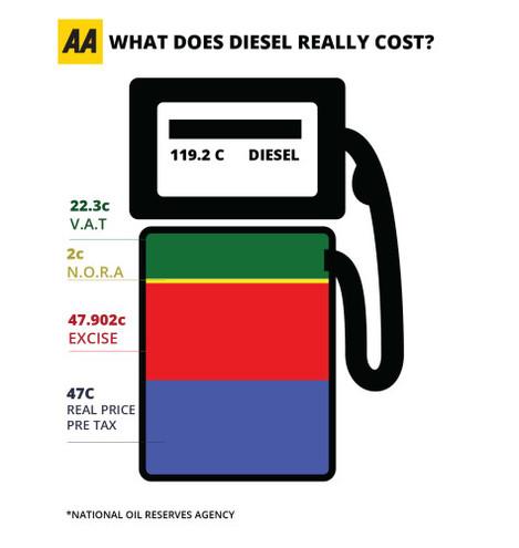 AA Cost Of Motoring Cost Of Diesel