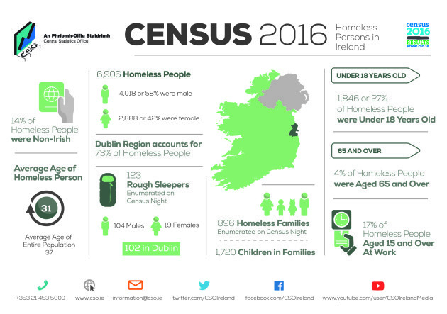 Interactive Map Of Ireland For Kids.Census 2016 Nearly One In Five Homeless Adults Have A Job