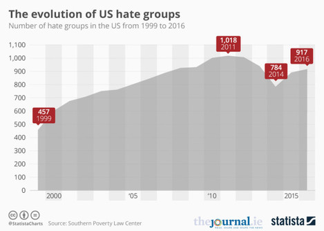 20170216_Hate_Groups