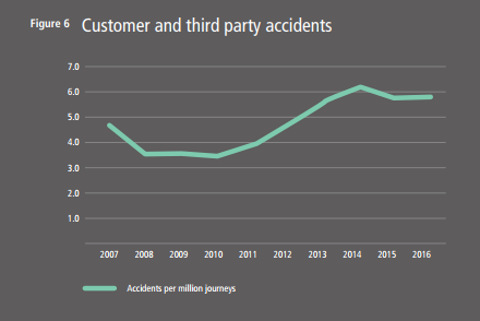 Customer injuries
