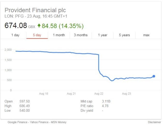 provident financial share price