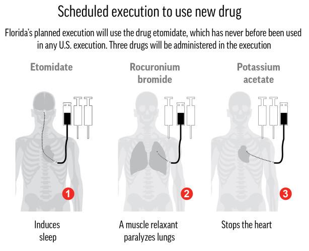 EXECUTIONS FLORIDA
